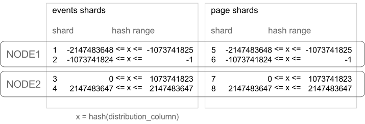 hash ranges