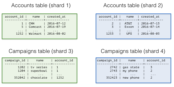 Sharding tables for multi-tenant applications
