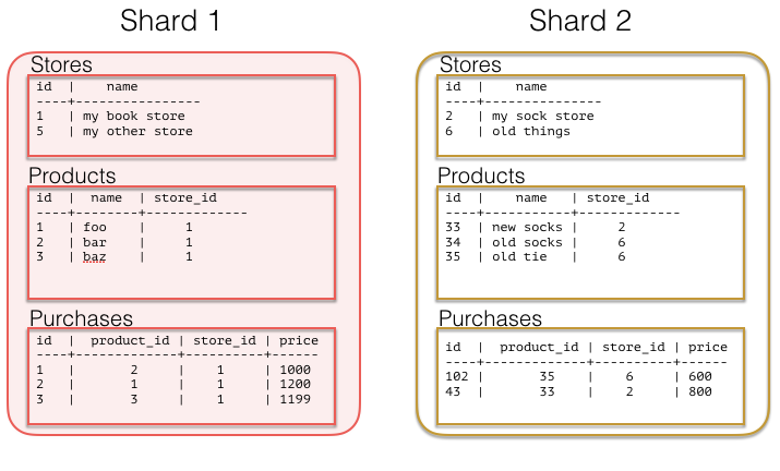 Example of multi-tenant sharded tables