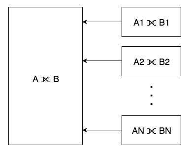 Distributed outer join example