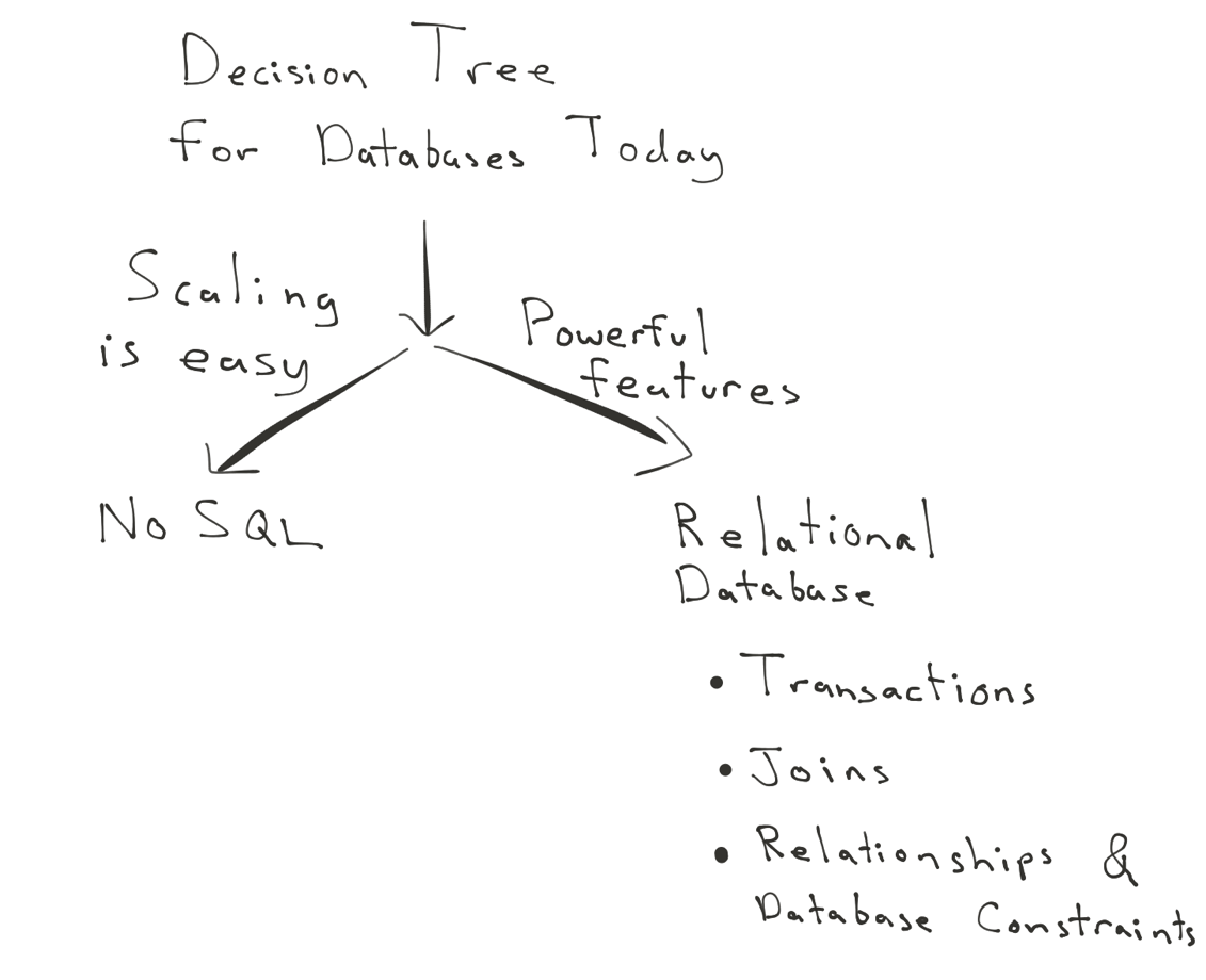 Database decision tree