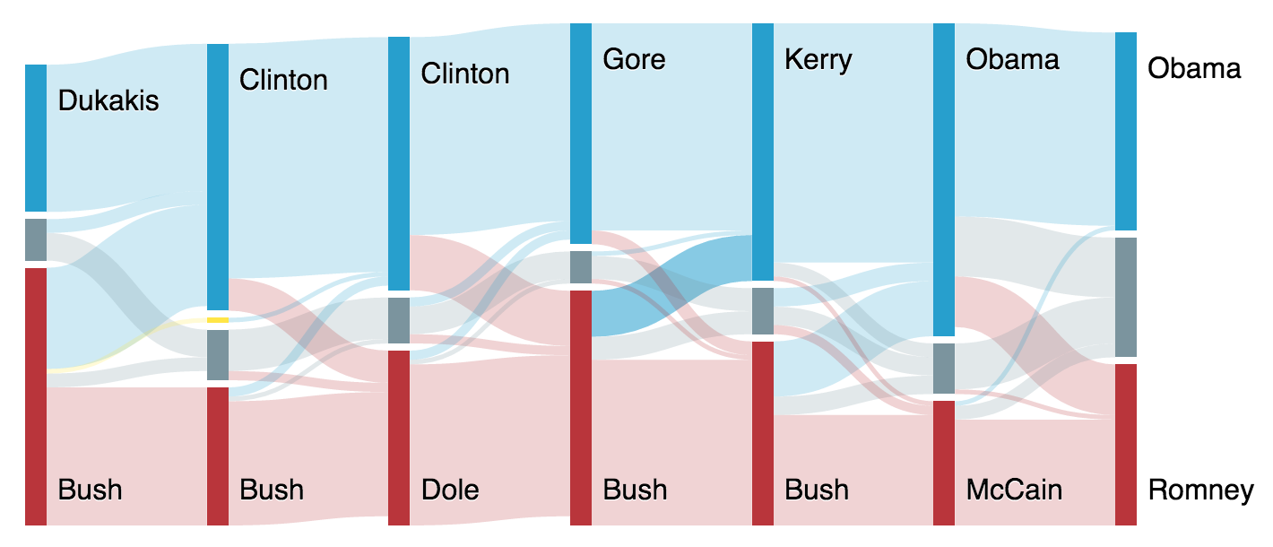 sankey diagram showing endorsements with solid color for links
