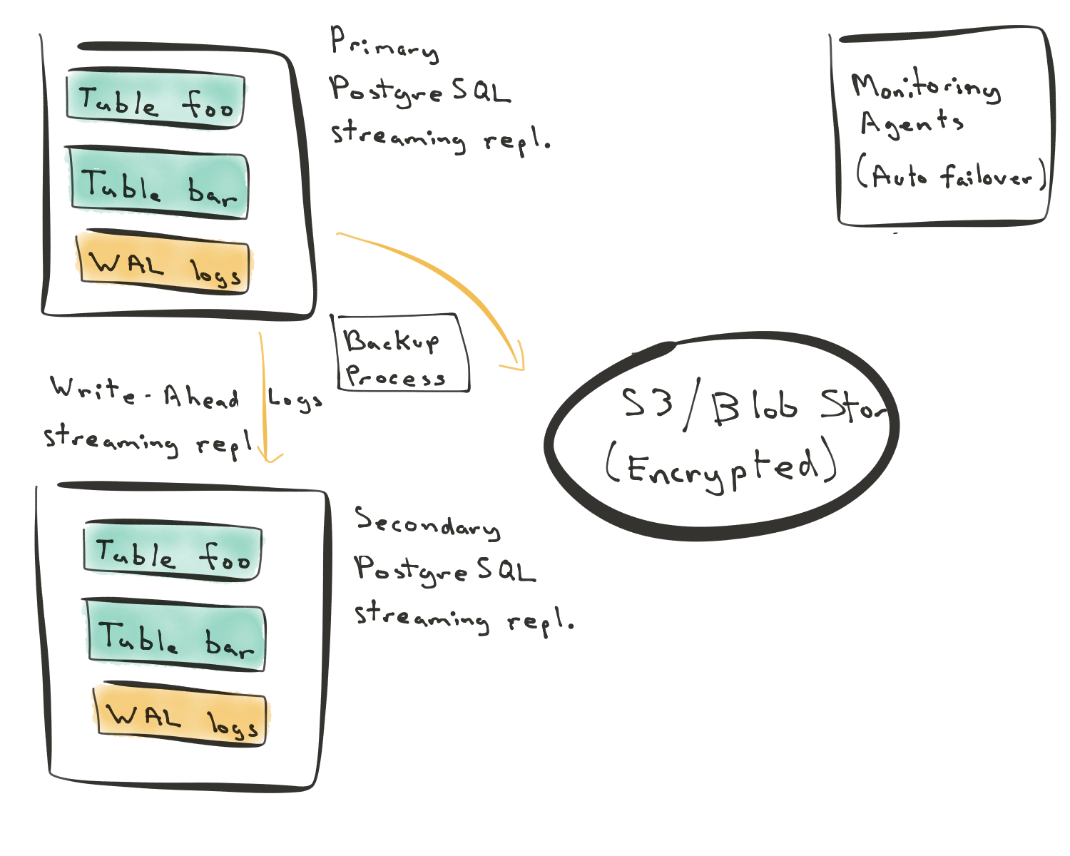 Figure 1 - Streaming replication in Postgres, with local storage