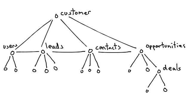 relational tenant sharding model refactored