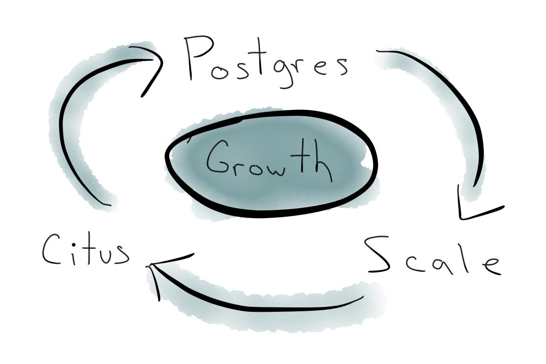 Postgres scale database