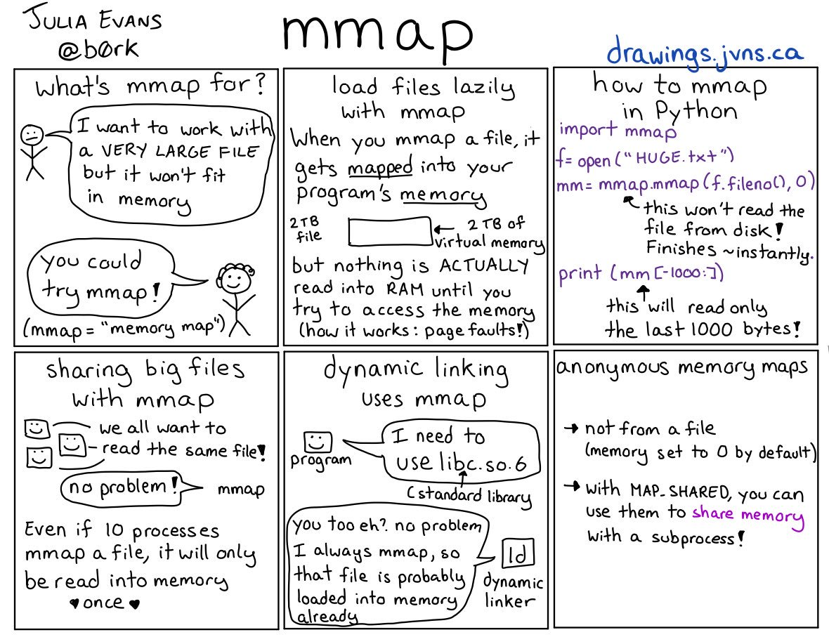 The mmap(2) syscall lazily loads files into memory.