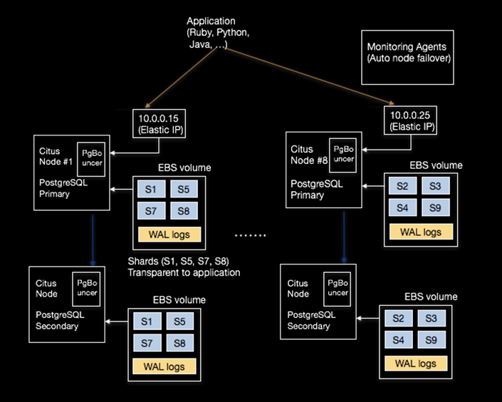 Scaling PostgreSQL on AWS with Citus diagram