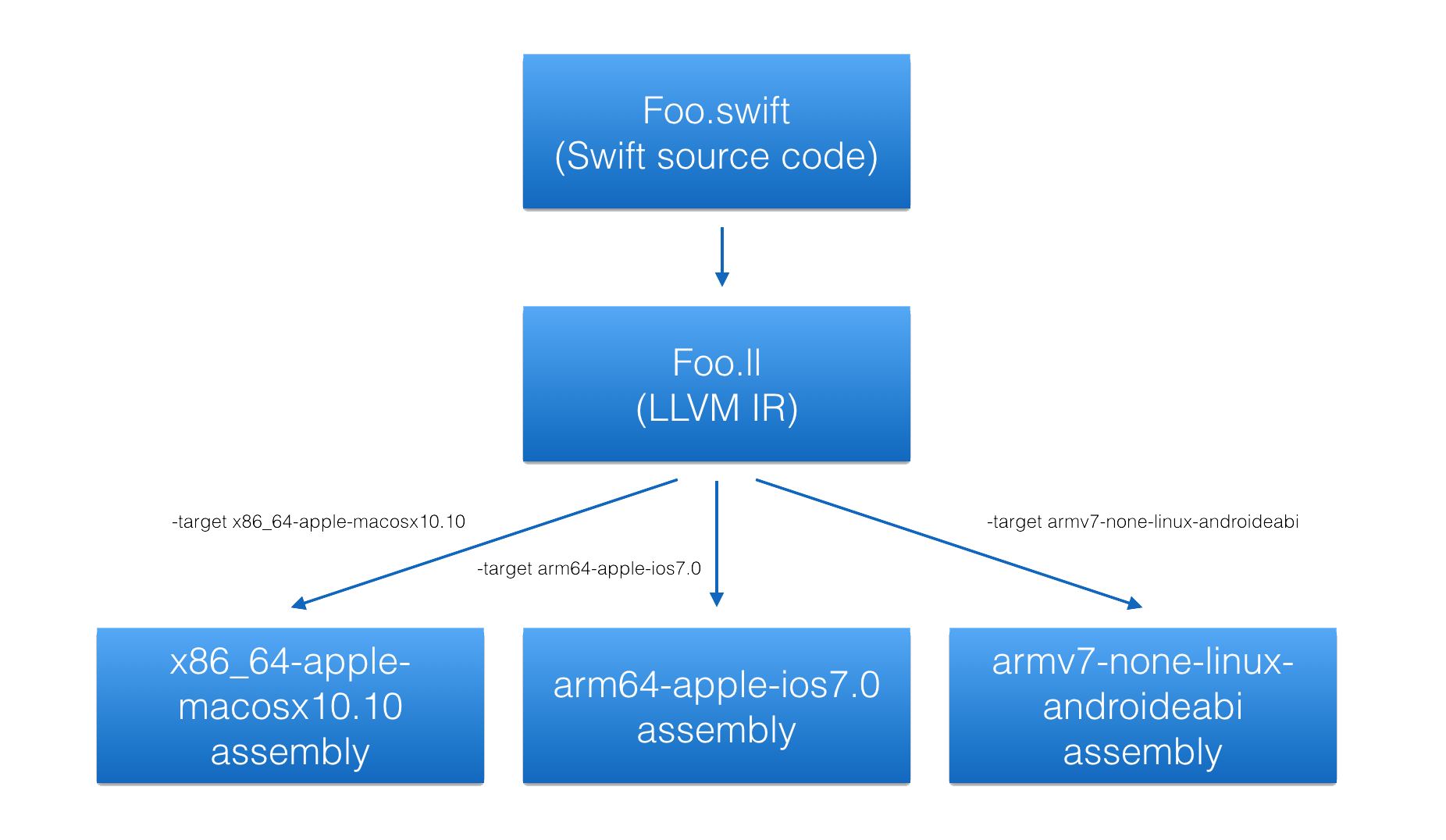 LLVM can convert IR into executable code that runs on many different platforms, including Android.